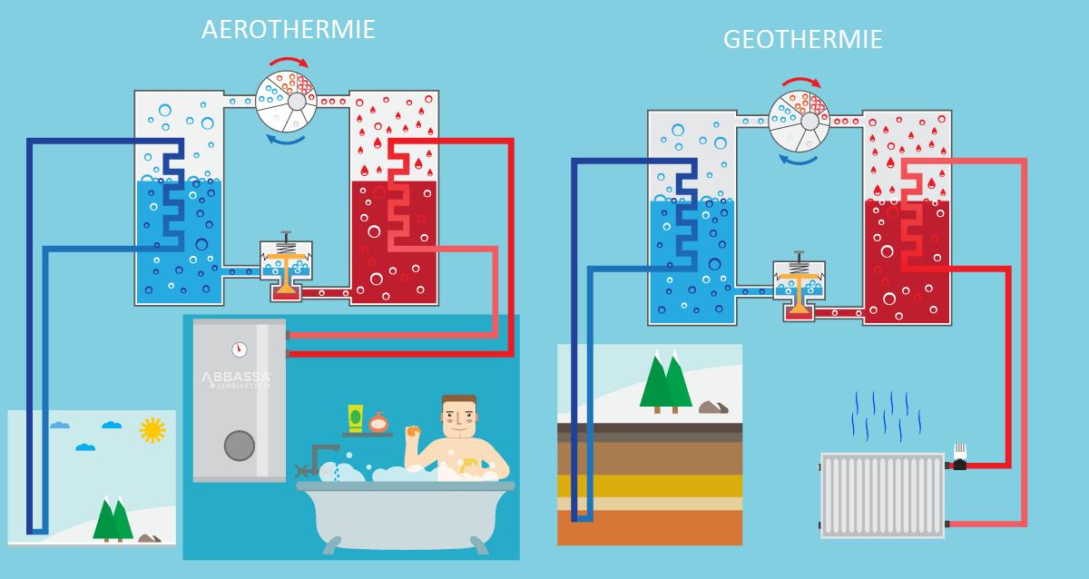 fonctionnement pompes à chaleur géothermie et aérothermie