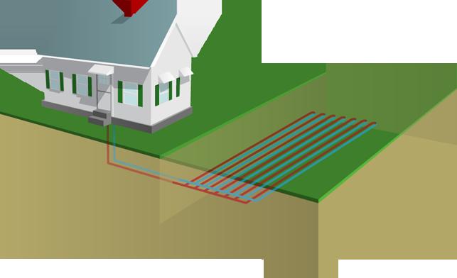 pompes à chaleur géothermie captage horizontale